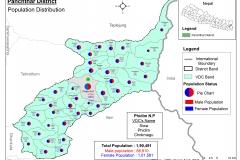 population_panchthar